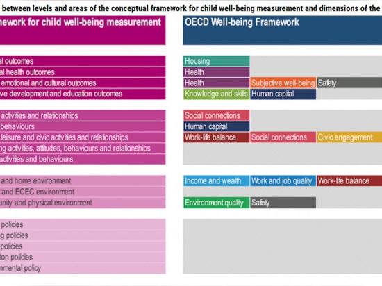I molti fattori che fanno sì che il benessere di un bambino costruisca la nostra salute da adulti - l'Aspirational OECD Framework