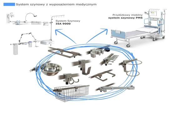 TechMed - Sistema ferroviario